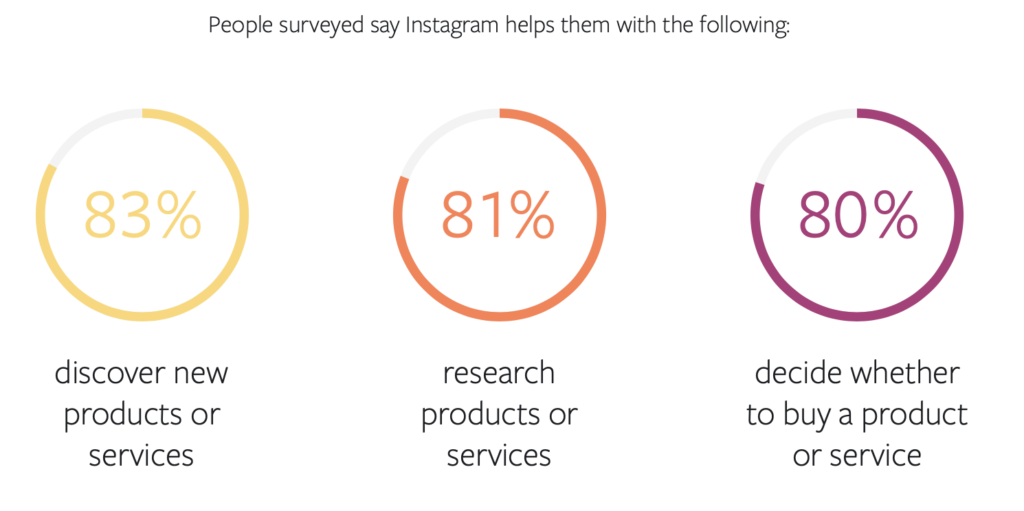 People surveyed say Instagram helps the with the following - Blog post How to use Instagram account for interior business: The Ultimate Guide by Hana Clode Marketing